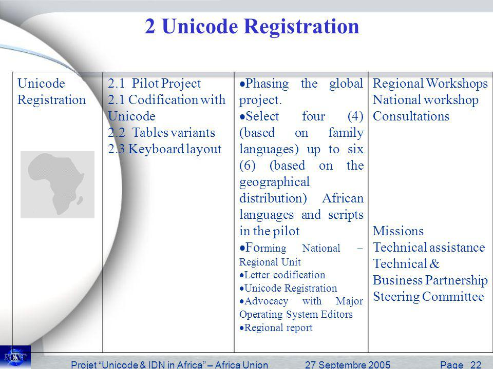Projet Unicode & IDN in Africa – Africa Union27 Septembre 2005 Page 23 IDN implementatio n with working group Scaling Up - 3.1 Second level Implementation ccTLDs (two countries) 3.2 African perspective on IDN implementation 4.1 Pilot generalized Identification of best practices in ccTLD management Variant Table for registration Adopt a registration policy Impact assessment Develop Business Plan Advocacy towards African Institutions (AU, NEPAD, etc) Funds raising Technical assistance Technical & Business Partnership Missions Consultancies ============== ======= 30.000 USD Consultations Missions Regional Workshop IDN implementation with working groups