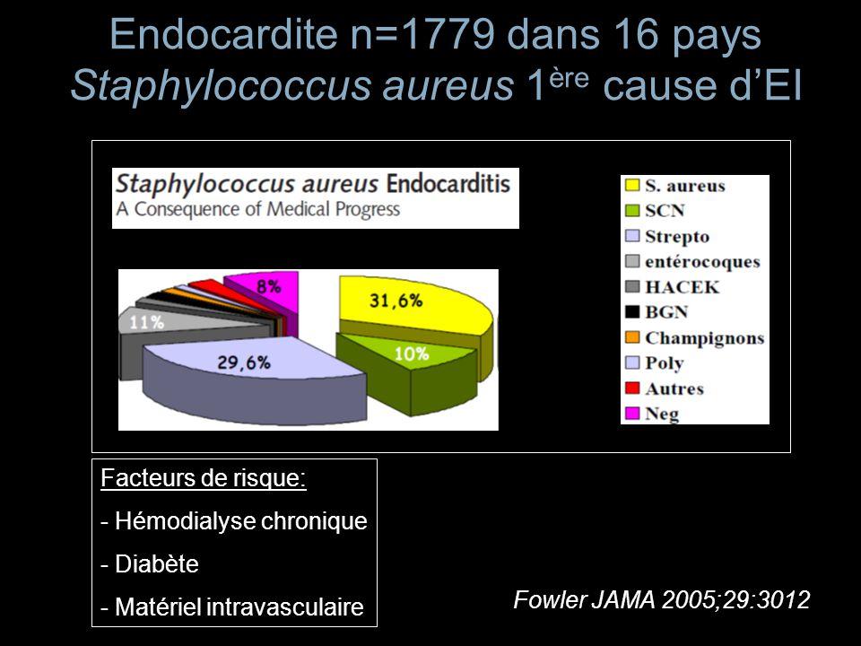 Mortalité hospitalière des EI à S.Aureus « liées aux soins » Fowler JAMA 2005;29:3012 11% Mortalité EI communautaire avec injection de drogues 21% Mortalité EI communautaire sans inj.