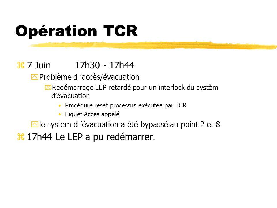 Opération TCR z15 Juin 19h26 - 23h00 zArrêt d urgence à la STP5 xLa CTH2, STP5, l EAU DEMI du SPS et PRIMAIRE du LEP ont été affectées Piquet électrique, ST/CV Meyrin et LEP appelés Deuxième opérateur s est rendu sur place x20h30 arrive une alarme depuis la clim.