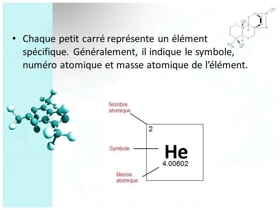 Rappel: Structure de latome Protons Particules situés dans le noyau de l atome - se combinent avec les neutrons pour former des nucléons Particules avec une charge électrique positive, de même valeur que celle de l électron Neutrons Particules situés dans le noyau de l atome - se combinent avec les protons pour former des nucléons Les neutrons n ont pas de charge électrique, ils sont neutres Noyau Situé dans le centre de latome Contient des nucléons, composés desnucléons protons et des neutronsprotonsneutrons Éléctrons Particules qui tournent autour du noyau Particules avec une charge électrique négative