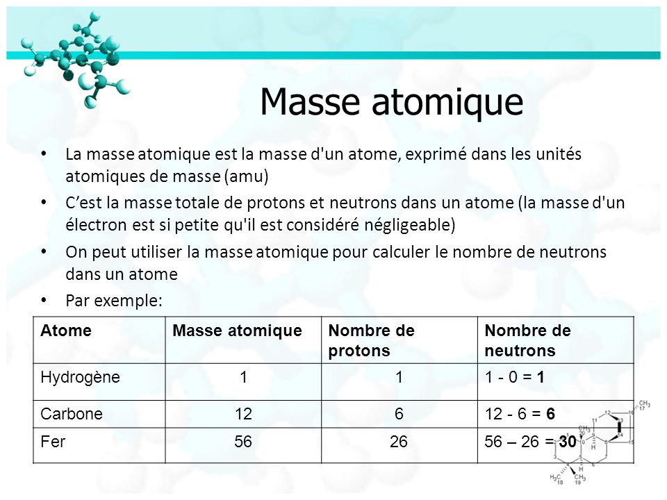 Exercise Remplissez les blancs dans le tableau suivant: AtomeNombre atomique Masse atomique Nombre de protons Nombre délectro ns Nombre de neutrons 6 20 11 88 1718