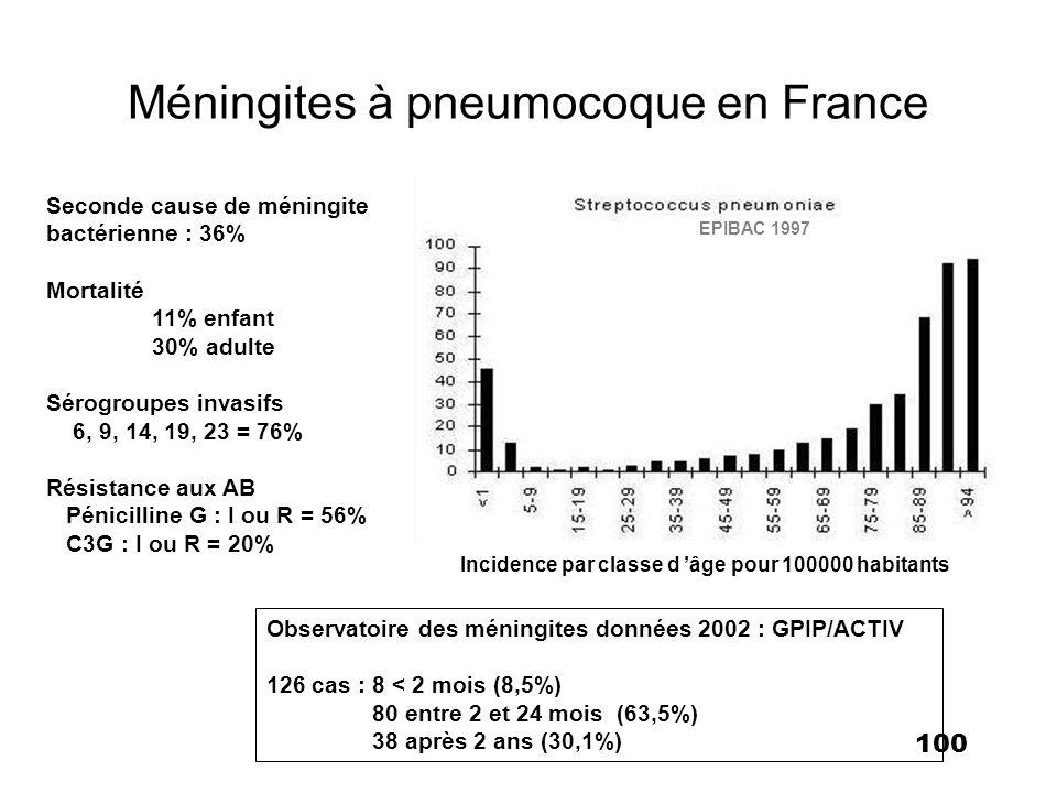 101 43% * 13,8 % 16,7% 6,3 % 5,7% 9,4% 0% 0,9% 4,4% 3,2% 40%* * Carte d Europe des résistances du pneumocoque.