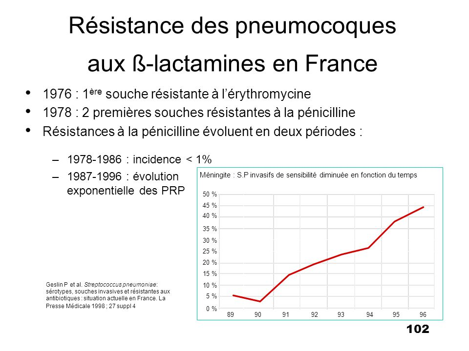 103 Sérogroupes pneumococciques à lorigine des maladies invasives chez lenfant de moins de 15 ans en France (Année 1996) Centre National de référence des Pneumocoques : rapport dactivité Année 1996.