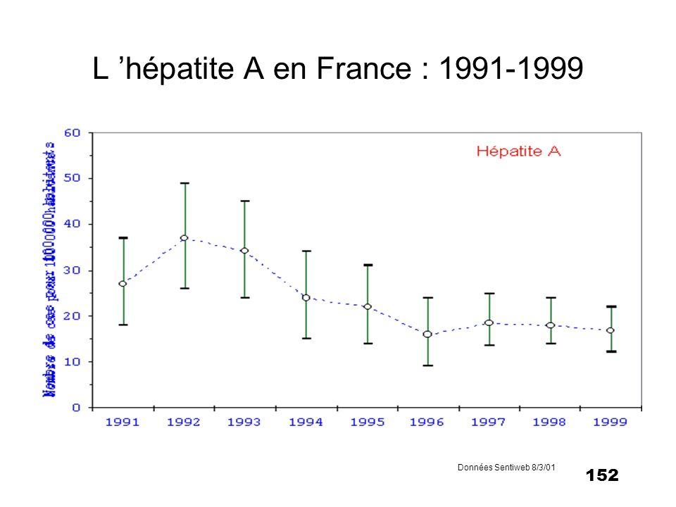153 Prévalence des anticorps anti-VHA chez les jeunes recrues (France, 1978-1997) Réf.
