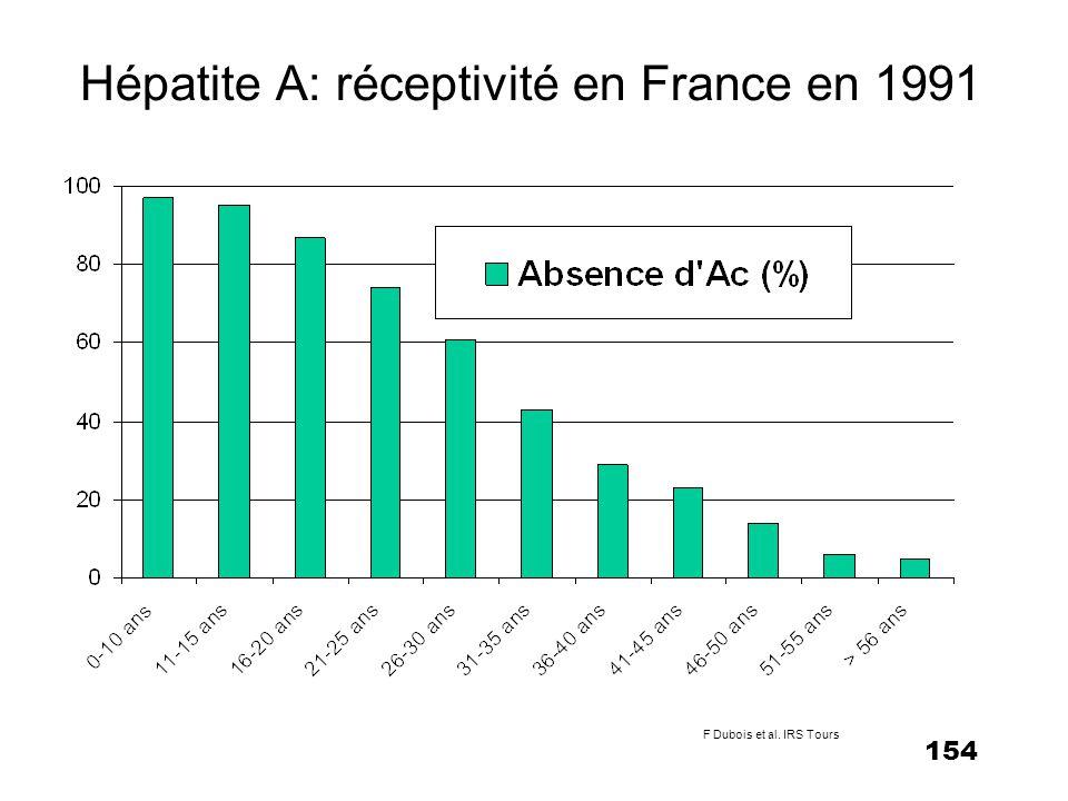 155 HA : épidémiologie en France Données RNTMT 1995 –Hépatites aiguës : estimation 38 000 cas / an – 42% - soit environ 16 000 cas - seraient des hépatites A aiguës Observatoire National de lhépatite A –153 cas : extrapolation = 16 600 cas par an –soit un taux d incidence de 28/100 000 –âge moyen 24,4 ans (extrêmes 3-71 ans) –49% des cas surviennent entre 20 et 40 ans (contre 19% avant l âge de 10 ans)