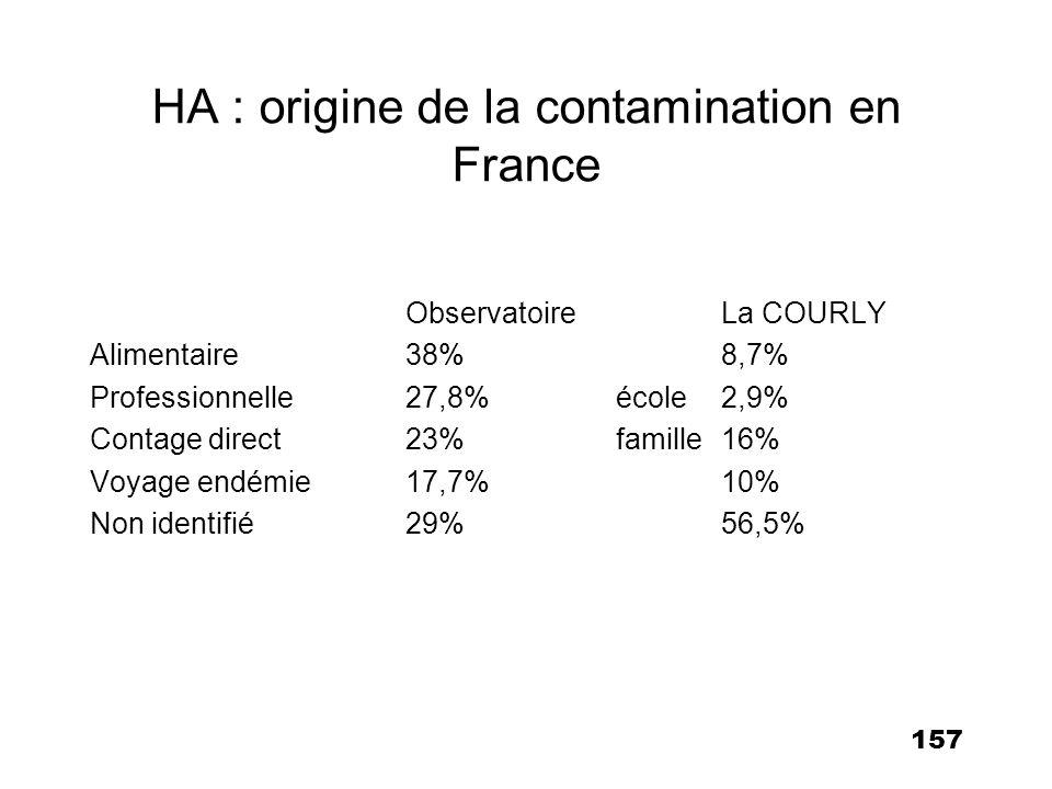 158 Schéma vaccinal en France Chez l adulte –primo-vaccination : 1 seule injection IM de 1 ml (Havrix ® 1440 UE) –rappel : 6 à 12 mois = protection estimée à 10 ans Chez le nourrisson à partir de 1 an et l enfant jusqu à 15 ans –primo-vaccination : 1 dose de 0,5 ml (Havrix ® 720 U) –rappel : 6 à 12 mois après primo-vaccination = protection estimée à 10 ans (Avaxim ®, Vaqta ®, peuvent être utilisés à partir de 2 ans)