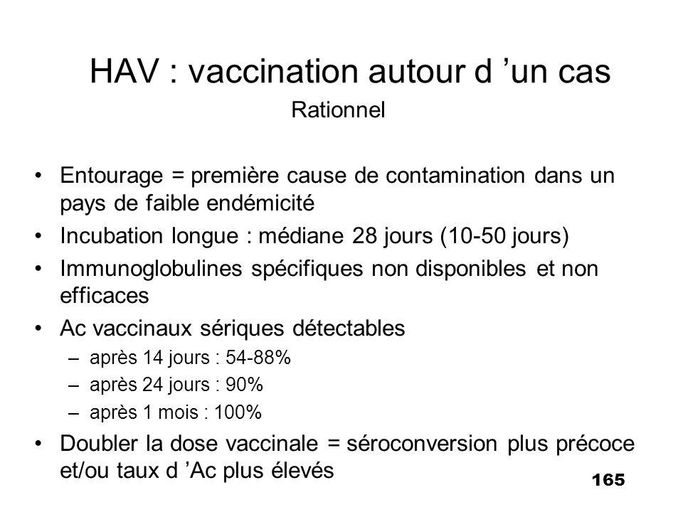 166 HAV : vaccination autour d un cas Essai randomisé contrôlé : entourage d un cas sporadique Résultats : suivi à J45 des infections secondaires vaccinés : 2/197 sujets 1% non vaccinés :12/207 sujets 5.8% Efficacité = 79% 18 vaccinations préviennent 1 cas secondaire Sagliocca L et al.
