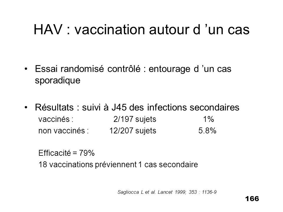 167 Réduction d incidence 19992002 1-4 ans88/100.0001/100.000 5-9 ans127/100.0006/100.000 10-14 ans60/100.0003/100.000 Tous âges40/100.0001,8/100.000 Vaccination HAV en Israël Surveillance passive sur le pays entier Leventhal et al.