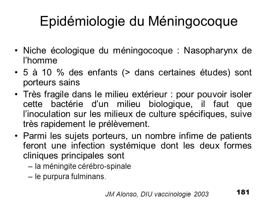 182 Développement de l immunité naturelle au méningocoque avec l âge Pollard & frasch, Vaccine, 2001 ; d après Goldschneider et coll., J.