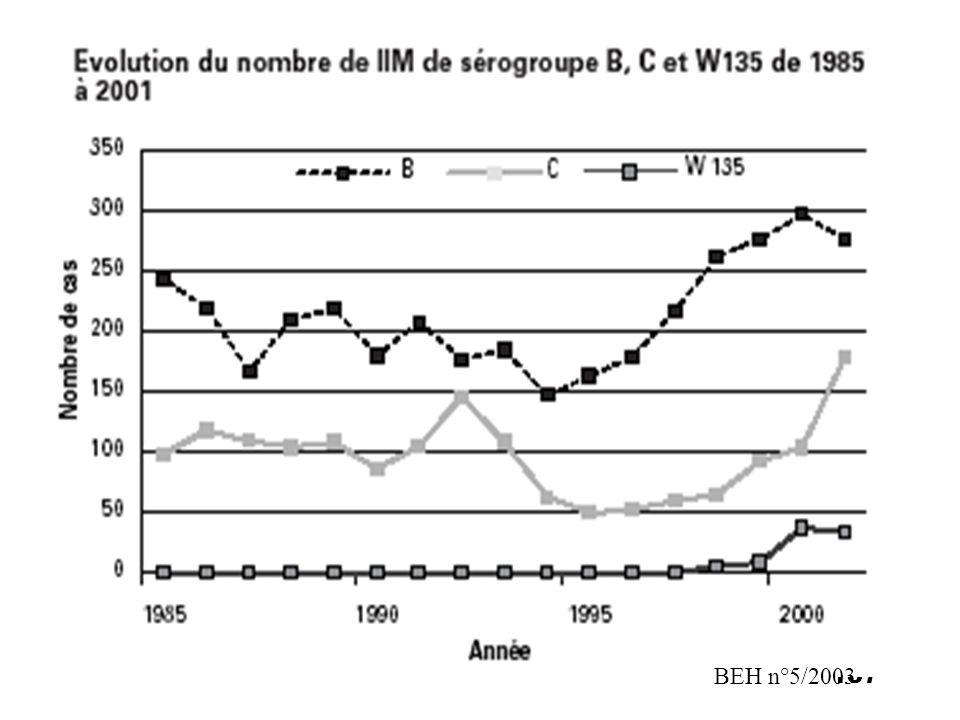 188 Vaccins polyosidiques méningococciques NomSpécificité du sérogroupe Laboratoire Vaccin Méningococcique polyosidique A+C A et CPasteur Vaccins Menomune (ATU)A, C, Y, W-135Aventis Pasteur USA