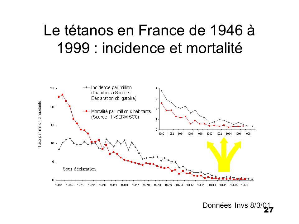 28 Tétanos Pourcentage de la population vaccinée en 1989 SESI-Insee, BEH 90-41