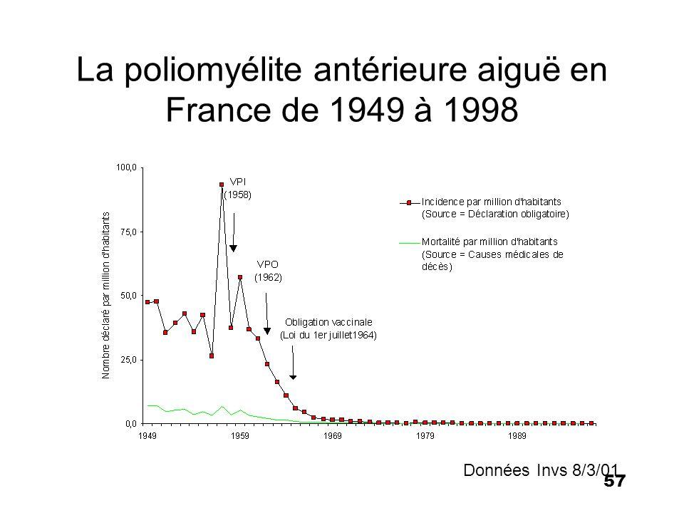 58 Vaccins Polio injectables (salk) IPV Vaccin simple –Polio 1, 2 et 3, injectable (SC ou IM) Associés –Diphtérie, Tétanos, Coqueluche, Hib, Hépatite B Caractères –Vaccin inactivé (formol) –Immunité uniquement humorale –Absence de risque de polio vaccinale –Pas de contre-indication –Coût plus élevé En France –Utilisé en primovaccination et en rappel