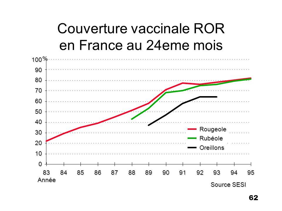 63 Vaccination et incidence de la rougeole en France Couverture vaccinale Incidence à 2 ans*à 6 ans (cas/100000) 198532%26%372 199378%80%135 199480% 77 199582,4% 95 199683,2%90%112 1997141 * SESI, Ministère de la Santé