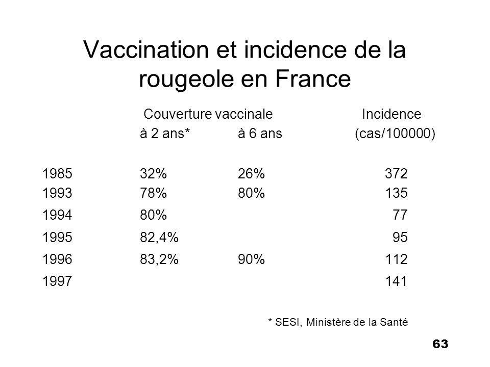 64 La rougeole en France Source : P.