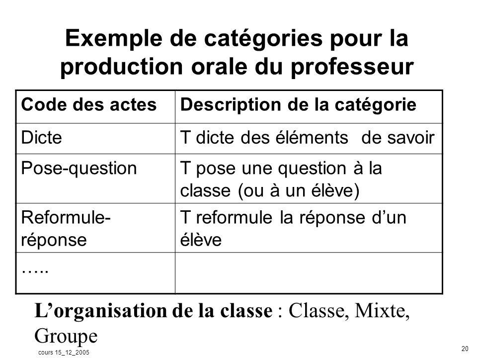 cours 15_12_2005 21 Kronos (Kerguelen, Université de Toulouse)