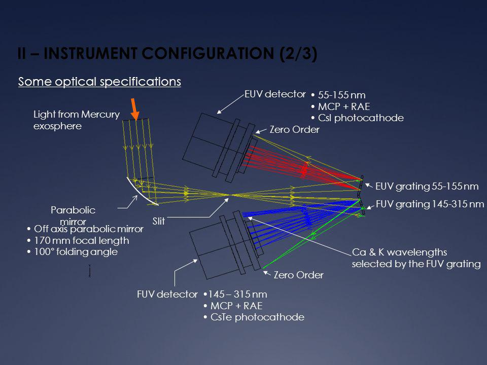II – INSTRUMENT CONFIGURATION (3/3) Some optical specifications (nm) ISRF FW1% FWHM maximum half maximum 1% of maximum Band Max FWHM (nm) Max FW1% (nm) EUV0.50.9 FUV0.81.5 Field of View is 2° by 0.1° Entrance baffle guard angle is 8.3° Detection mean sensitivity is about 0.1 count.s -1 per Rayleigh Spectral resolution