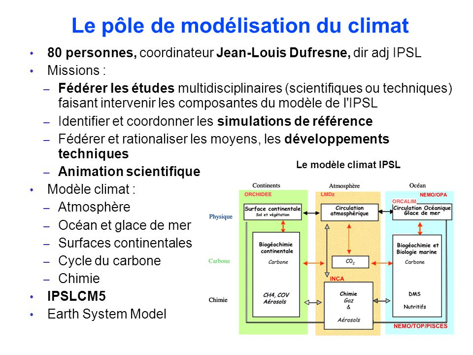 Modeling platform (IPSL-ESM) Arnaud Caubel (LSCE) - Marie-Alice Foujols (IPSL) Data Archive and Access Requirements Sébastien Denvil (IPSL) - Karim Ramage (IPSL) Atmospheric and surface physics and dynamics (LMDZ) Frédéric Hourdin (LMD) - Laurent Fairhead (LMD) Ocean and sea ice physics and dynamics (NEMO, LIM) C Ethé (IPSL) - Claire Lévy - Gurvan Madec (LOCEAN ) Atmosphere and ocean interactions (IPSL-CM, different resolutions ) Sébastien Masson (LOCEAN) - Olivier Marti (LSCE) Biogeochemical cycles (PISCES) Laurent Bopp (LSCE) - Patricia Cadule (IPSL) Current and future climate changes Jean-Louis Dufresne(LMD) - Olivier Boucher (LMD) Paleoclimate and last millennium Pascale Braconnot - Masa Kageyama (LSCE) Near-term prediction (seasonal to decadal) Eric Guilyardi (LOCEAN) - Juliette Mignot (LOCEAN) Evaluation of the models, present-day and future climate change analysis Sandrine Bony (LMD) - Patricia Cadule (IPSL) - Marion Marchand (LATMOS) - Juliette Mignot (LOCEAN) – Jérôme Servonnat (LSCE) Regional climates Robert Vautard (LSCE), Laurent Li (LMD) Atmospheric chemistry and aerosols (INCA, INCA_aer, Reprobus) Anne Cozic (LSCE) - M.