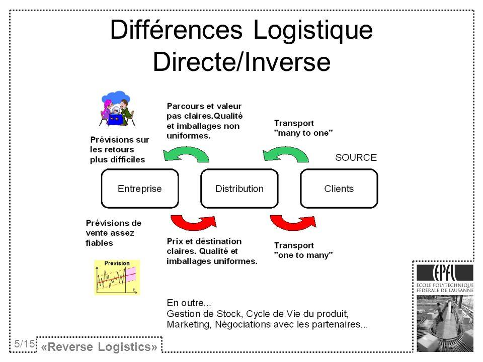 Etapes «Reverse Logistics» 6/15 Séparation et prise dinfos Cueillette et transport Inspection et tests Option la plus profitable
