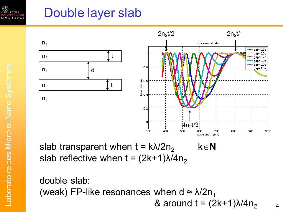 Laboratoire des Micro et Nano Systèmes 5 Double layer slab t d t n2n2 n2n2 n1n1 n1n1 n1n1 d eq.