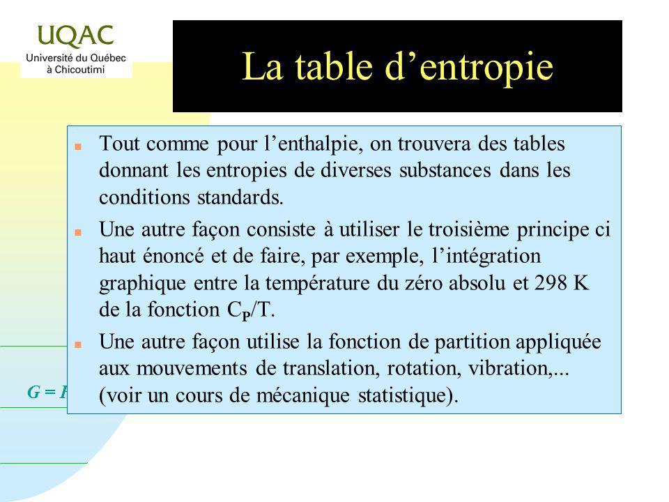 G = H - T S La table dentropie n Tout comme pour lenthalpie, on trouvera des tables donnant les entropies de diverses substances dans les conditions standards.