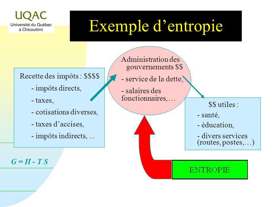 G = H - T S Exemple dentropie Recette des impôts : $$$$ - impôts directs, - taxes, - cotisations diverses, - taxes daccises, - impôts indirects,...