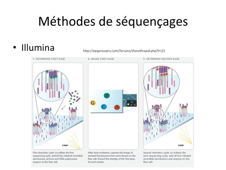 Méthodes de séquençages Illumina http://seqanswers.com/forums/showthread.php?t=21