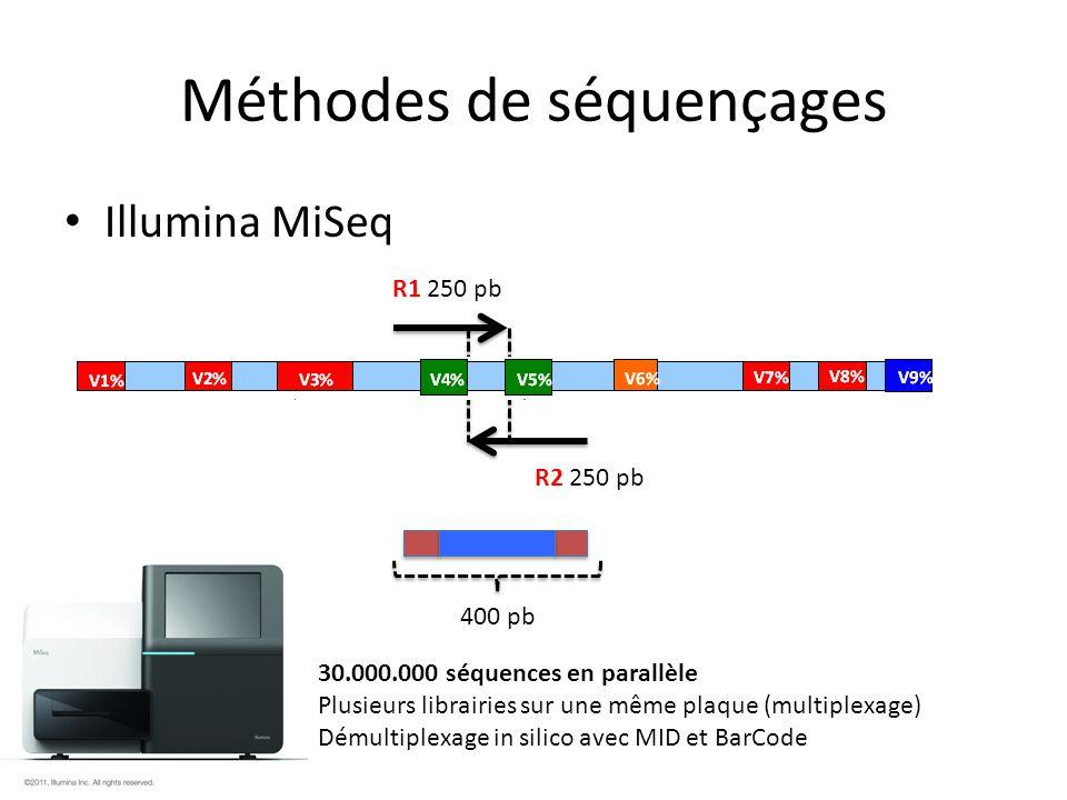 Méthodes de séquençages Illumina HiSeq R1 100 pb R2 100 pb ~100 pb 100 pb 150.000.000 séquences en parallèle Plusieurs librairies sur une même plaque (multiplexage) Démultiplexage in silico avec MID et BarCode