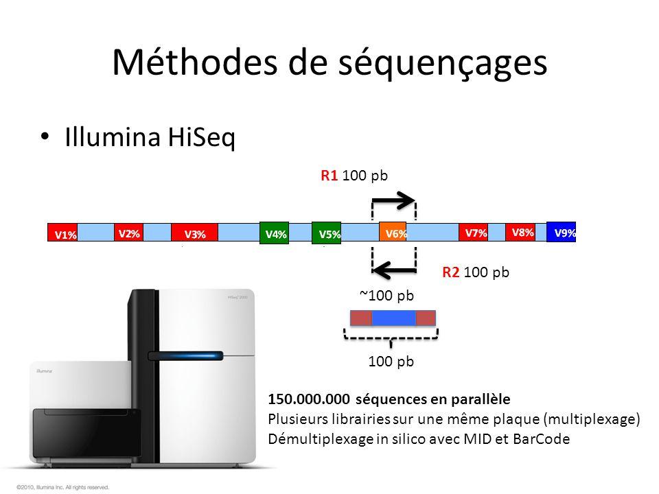 Méthodes de séquençages PacBio Séquençage dune seule molécule de 5000 pb dans 10 -21 litre.