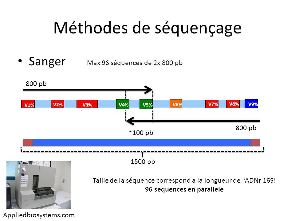 Méthodes de séquençage 454 (aka pyrosequencage) a.Ajout dadaptateurs b.PCR en émulsion (clonage in vitro) c.Dénaturation de lADN et distribution des microbilles sur une microplaque d.