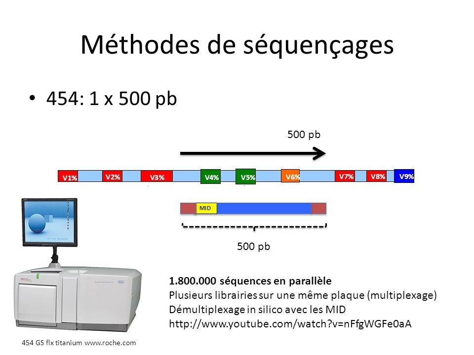 Méthodes de séquençages 454 Flowgram.sff File Standard Flow File.FastQ file Lysholm et al.