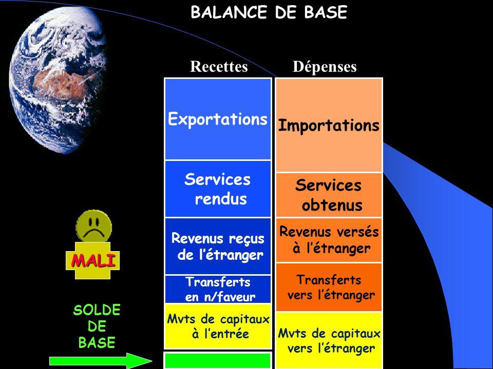 BALANCE DES PAIEMENTS Lorsque le solde de base est positif, nous dirons que la balance est en « boni » = accroissements des avoirs à létranger.