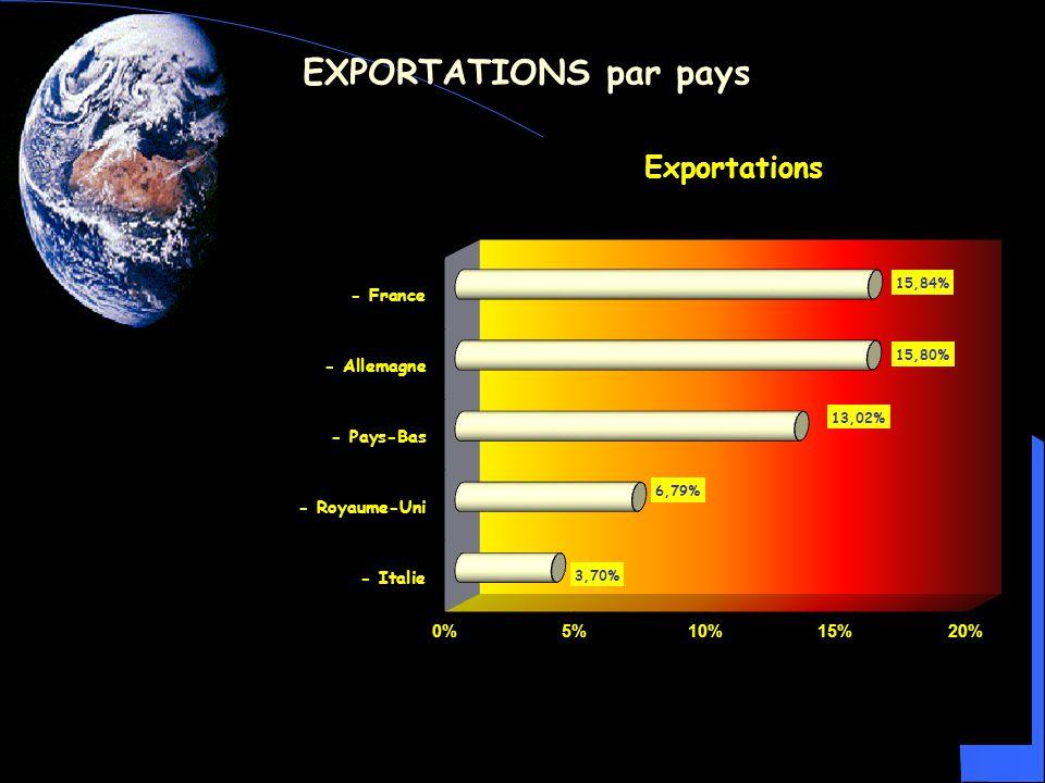 EXPORTATIONS par catégories