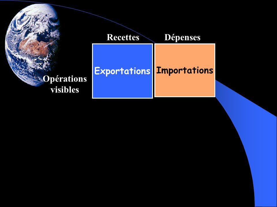Exportations Importations RecettesDépenses Opérations invisibles Services rendus Services obtenus Solde commercial BALANCE COMMERCIALE