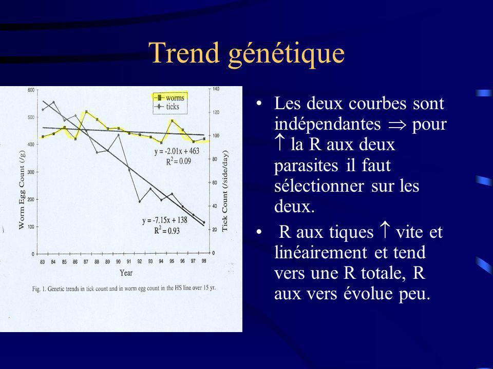 Résultat de la sélection RQ: > 200 tiques/al/jours => mort En 1983: 275 tiques/al/jour En 1998: 40 tiques/al/jour Csq: mortalité Mais des productions animales et perte de poids (= >perte de gains).
