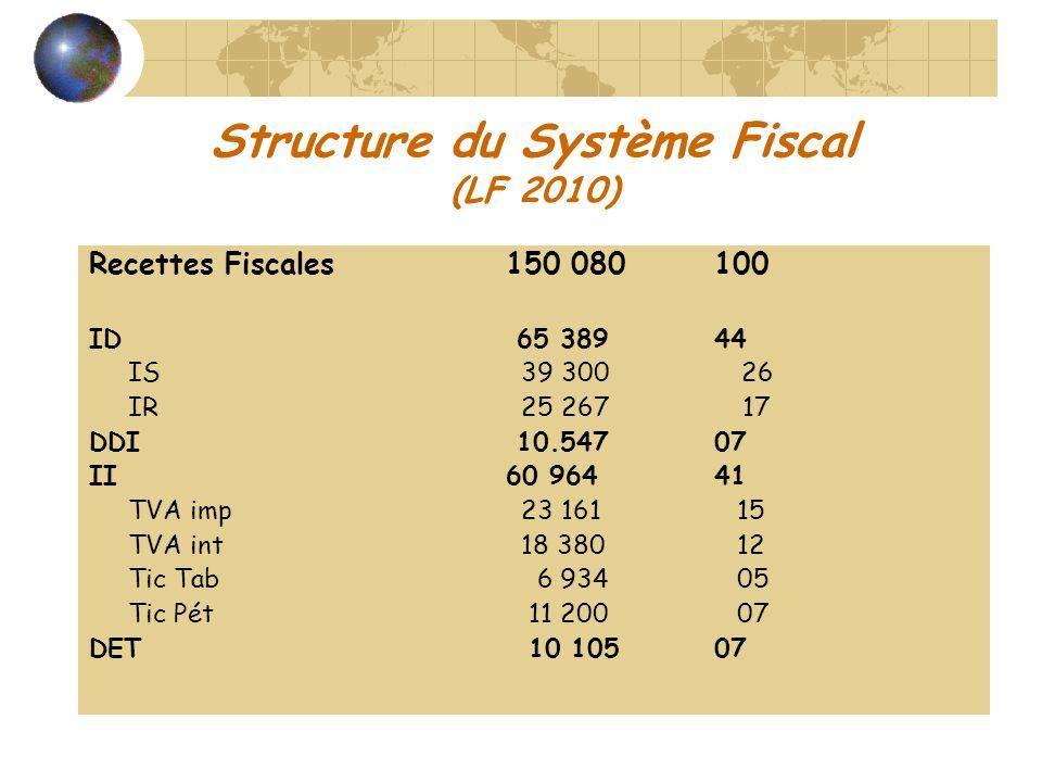 Structure des recettes fiscales, LF-2010