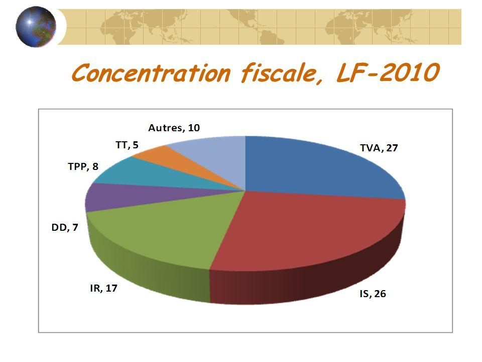 Structure du Système Fiscal Le « Top Six » fiscal du Maroc, 2010 ImpôtsRangMdh%Cumul TVA141,127,4 IS239,326,253,6 IR325,316,970,5 DD410,57,077,5 TPP511,27,585,0 TAB66,94,689,6 Total 150 100