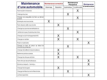 Maintenance d'une automobile. Maintenance corrective Maintenance Préventive Maintenance d'amélioration DépannageRéparationSystématiqueConditionnelle Faire.