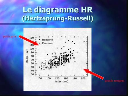 Le diagramme HR (Hertzsprung-Russell) petits gros grands maigres.