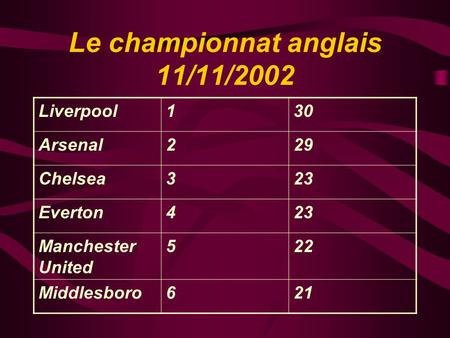 Le championnat anglais 11/11/2002 Liverpool130 Arsenal229 Chelsea323 Everton423 Manchester United 522 Middlesboro621.