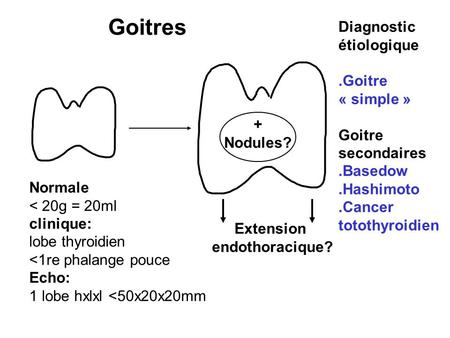 Goitres Diagnostic étiologique .Goitre « simple » Goitre secondaires