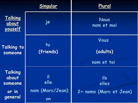 SingularPlural Talking about youself (friends)(adults) je tu il elle nom (Marc/Jean) on Nous nom et moi ils elles 2+ noms (Marc et Jean) Vous nom et toi.