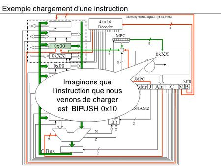 Exemple chargement d'une instruction 3 0x00 0xXX 0x00 Addr Alu JM 4 to 16 Decoder High Bit C B MPC 4 9 8 2 2 6 8 B Bus C Bus Memory control signals (rd,wr,fetch)