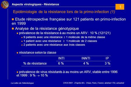 La Lettre de l'Infectiologue Epidémiologie de la résistance lors de la primo-infection (1) Etude rétrospective française sur 121 patients en primo-infection.