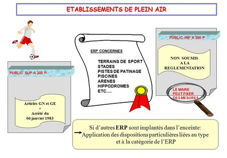 ETABLISSEMENTS DE PLEIN AIR