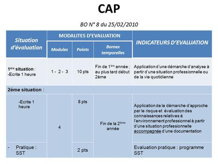 Situation d'évaluation MODALITES D'EVALUATION INDICATEURS D'EVALUATION ModulesPoints Bornes temporelles 1 ère situation : -Ecrite 1 heure 1 - 2 - 310 pts.