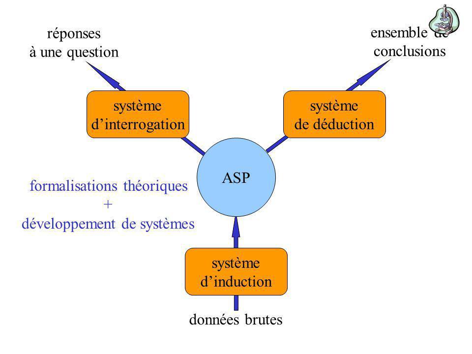 prise en compte de lincertain logique classique logique possibiliste ASP Raisonnement à partir dinformations incomplètes Raisonnement à partir dinformations incertaines possibilistic answer set programming Raisonnement par défaut sous incertitude théorie des possibilités (Zadeh)