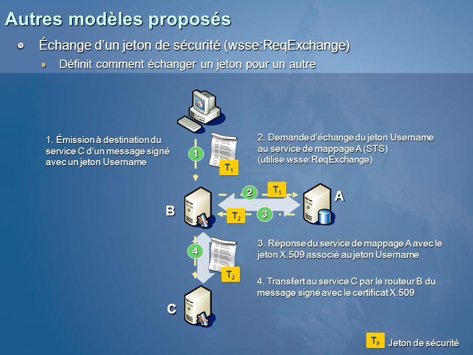 Autres modèles proposés Validation dun jeton de sécurité (wsse:ReqValidate) Définit comment vérifier des jetons et des signatures à laide dun STS 1 2 3 A B 1.