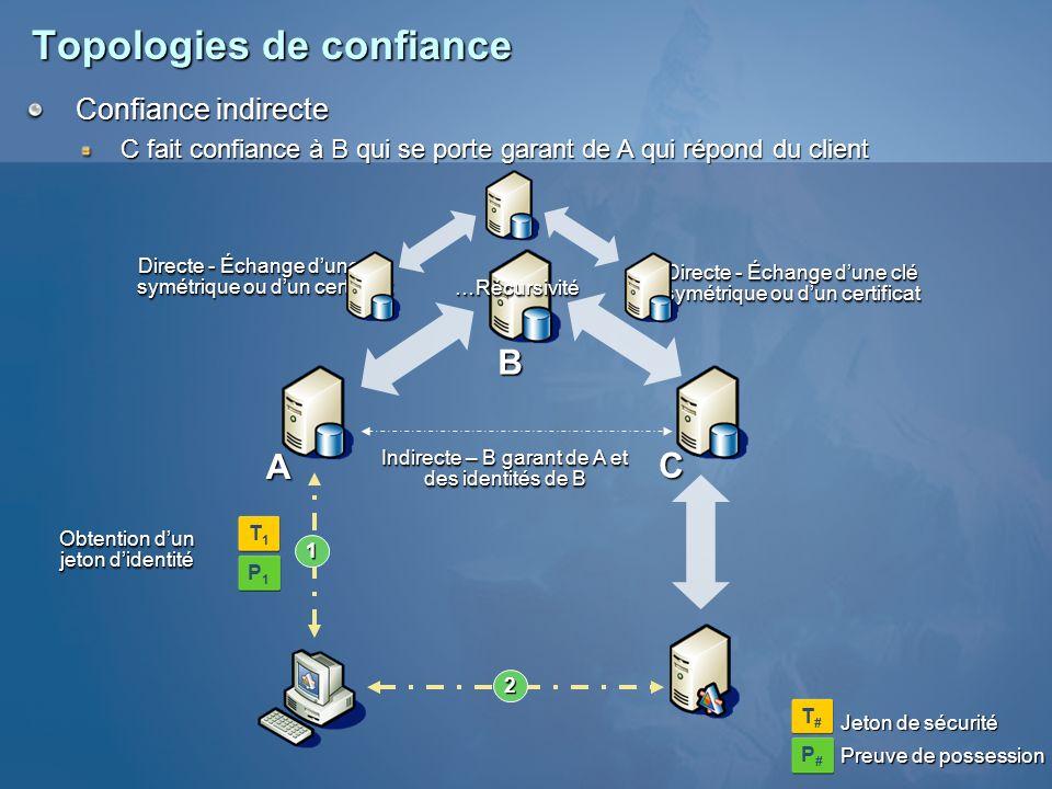 Topologies de confiance Délégation 12 3 4 5