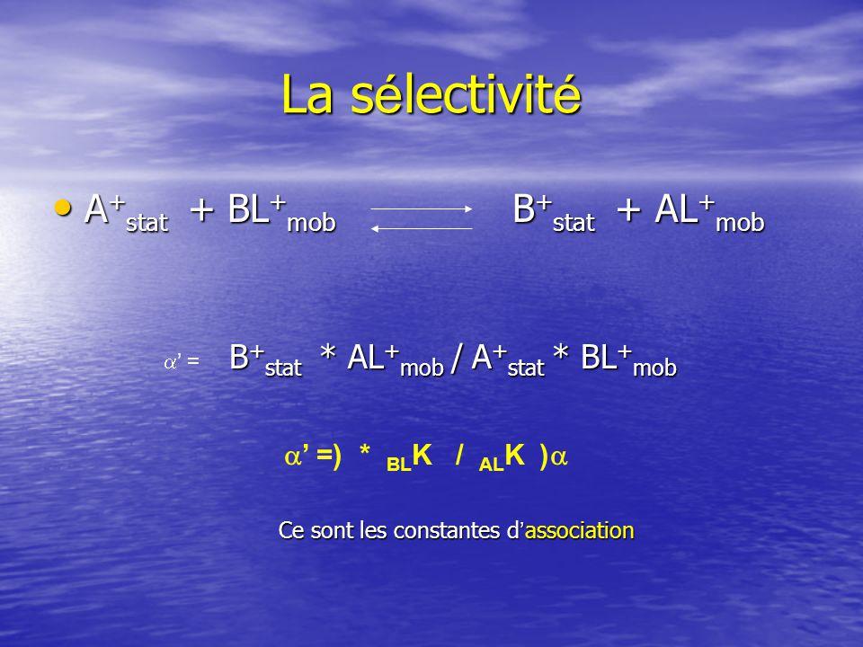 Exemples Acides amin é s é lu é s par un gradient de proton Acides amin é s é lu é s par un gradient de proton É changeuse de cations É changeuse de cations Cations m é talliques Fe 3+ Cations m é talliques Fe 3+ Echangeuse d anions Echangeuse d anions K de Fe fct teneur Cl - dans phase mobile K de Fe fct teneur Cl - dans phase mobile Fe 3+ + 4 Cl - FeCl 4 -