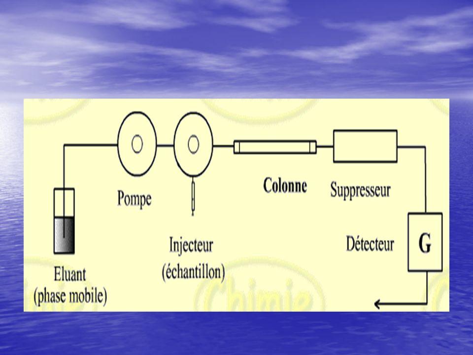 Ce pilote pr la purification de prot é ines de solutions biologiques ou la r é cup é ration de prot é ines de sous-produits alimentaires.